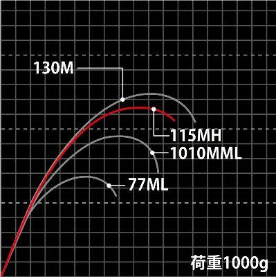 Mtbags_curve